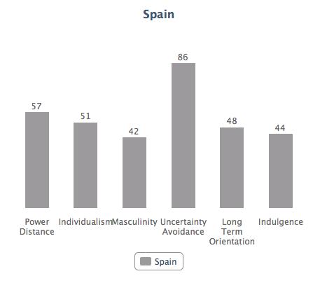 España en el modelo de Hofstede